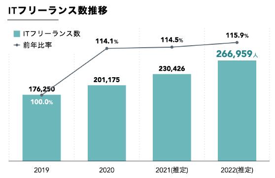 ITフリーランス人口は今後25万人以上に拡大