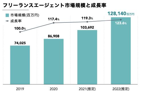 ITフリーランスエージェント市場規模は今後1,000億円以上に拡大