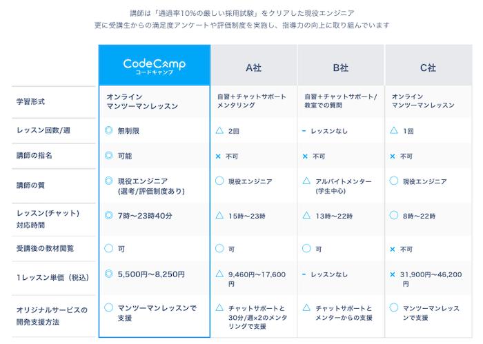 Code Camp デザインマスターコース(Webデザイン)の料金と受講期間