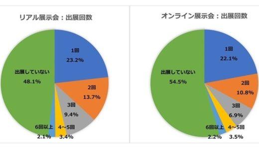 製造業界、オンライン展示会への出展意欲は低下 今後の出展意向はリアル展示会68%、オンライン展示会32%【マーケライズ調査】