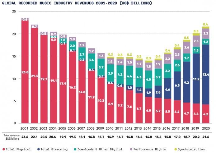 世界の音楽市場をV字回復させたストリーミングサービス
