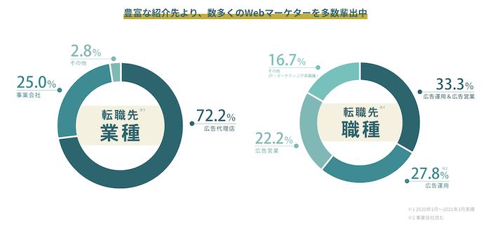 マケキャン卒業後の転職先・就職先の会社(業種や職種データ)