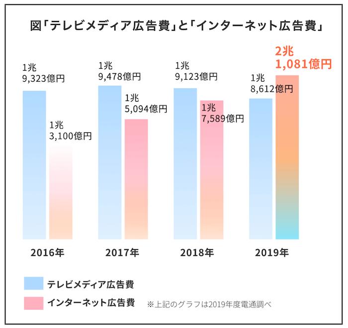 テレビメディア広告費とインターネット広告費の推移