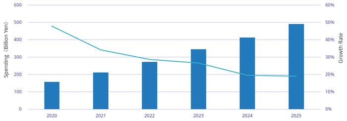 国内AIシステム市場 支出額: 2020年~2025年