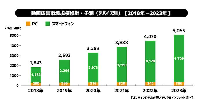 動画広告市場規模 2018年・2019年・2020年・2021年・2022年・2023年