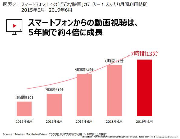 動画視聴が5年間で4倍に増加したことを示すグラフ