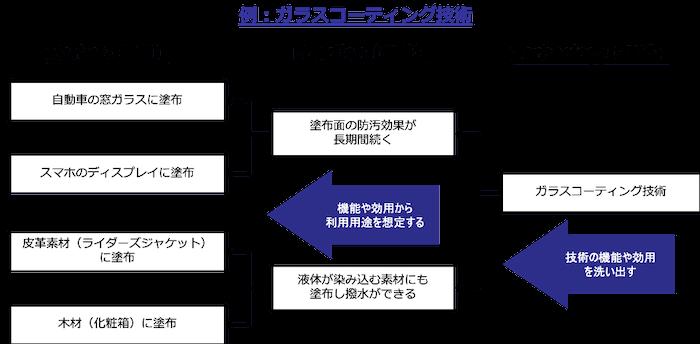 MFTフレームワークの使用例として「ガラスコーティング技術」