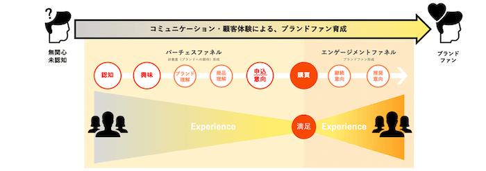 Twitterを活用したフルファネルの体験設計とは?