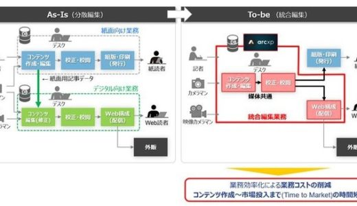 DACと日本IBM、通信・メディア業界のDX推進で協業 米国ワシントン・ポスト社が開発した「Arc XP」を業界向けに提供