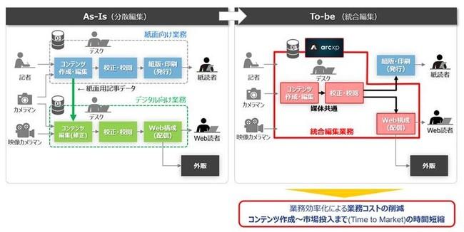 「Arc XP」導入のイメージ
