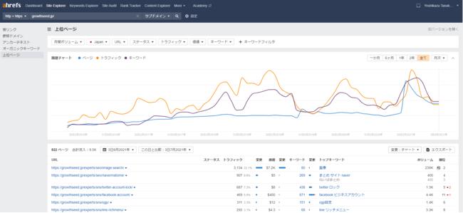 SEOツールのAhrefs(エイチレフス)、競合サイトの過去データも取得可能に