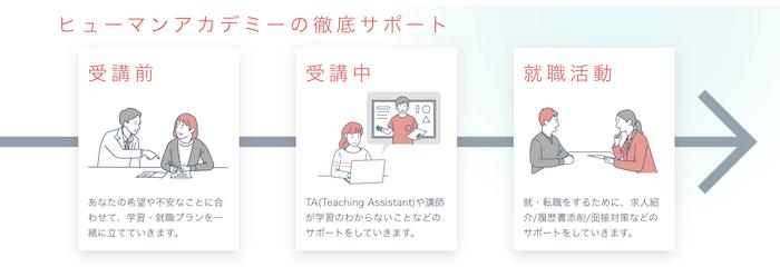 ヒューマンアカデミー WEBデザイン講座は転職・就職活動支援も充実