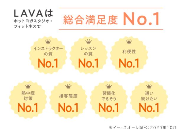 LAVAはホットヨガスタジオ・フィットネスで総合満足度1位を獲得