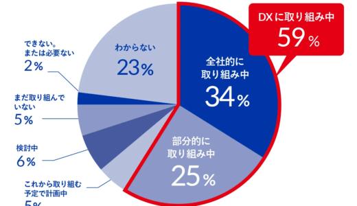 7割以上がDXとデジタル化の違い「説明できない」【ドリーム・アーツ調査】