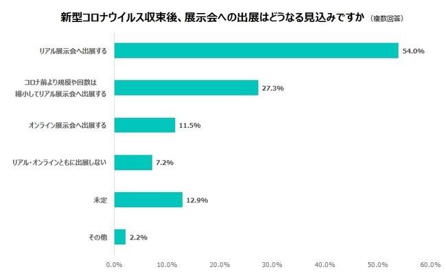 70%以上の企業はリアル展示会へ出展、WEBサイト強化を重視【マーケライズ調査】