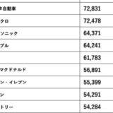 ウェブサイト価値ランキング2021が発表!2位トヨタ、3位ユニクロ