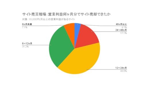 Webサイト売買の相場は営業利益の18ヶ月分【ラッコM&A調査】