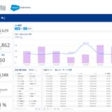 セールスフォース・ドットコム、テレビ視聴データの分析力を強化