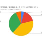 サイト売買相場:営業利益何か月分でサイト売却できたか