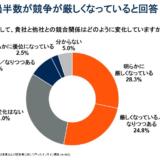 図1. 日本企業の過半数が競争が厳しくなっていると回答