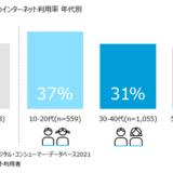 テレビからのインターネット利用率 年代別
