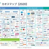 B2Bマーケティングカオスマップ