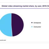 ビデオストリーミングの市場規模、2019年に426億米ドル到達
